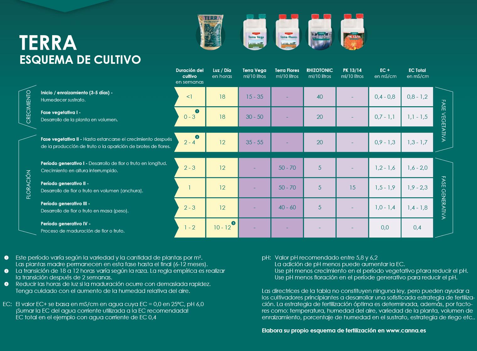 Tabla cultivo con CANNA Terra Starter Kit