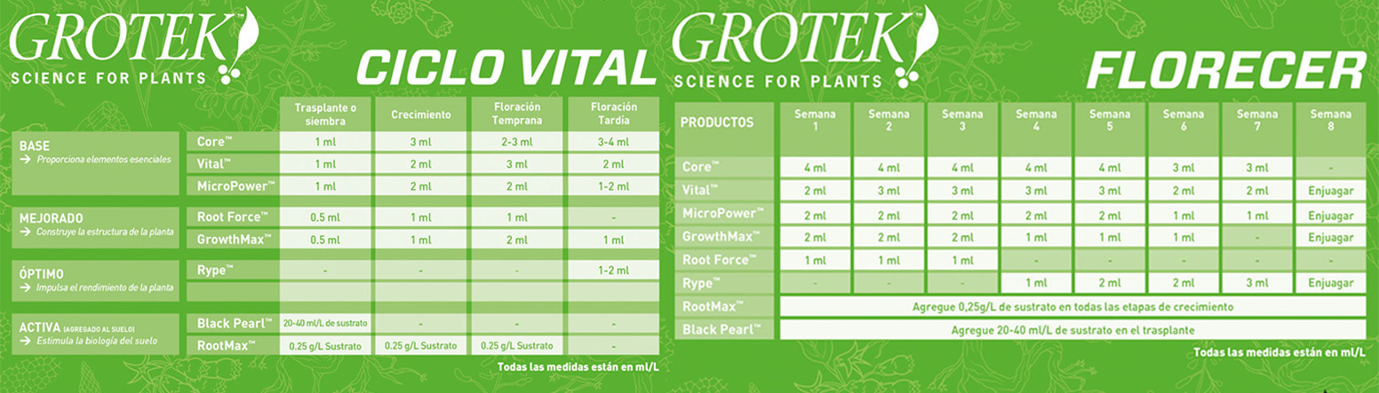 tablas cultivo Growth Max